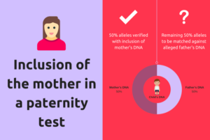 Inclusion of a mother for a DNA test